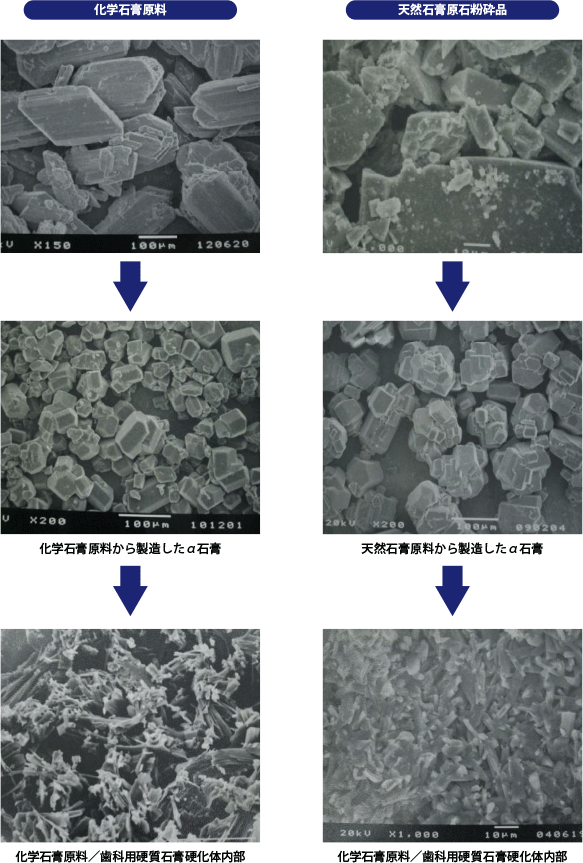 化学石膏と原石石膏の比較